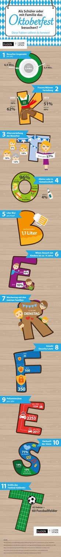 Duden Lernattack Infografik
