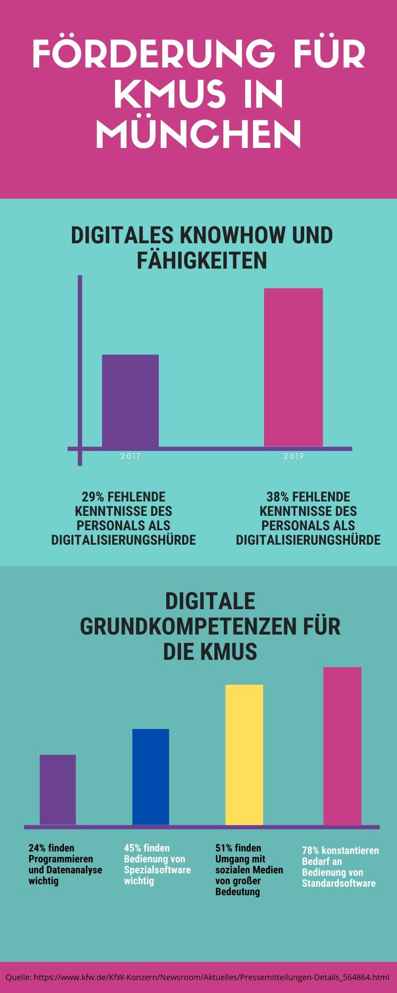 Förderung KMUs in München